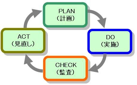 【PMS(個人情報保護マネジメントシステム)とPDCAサイクル】